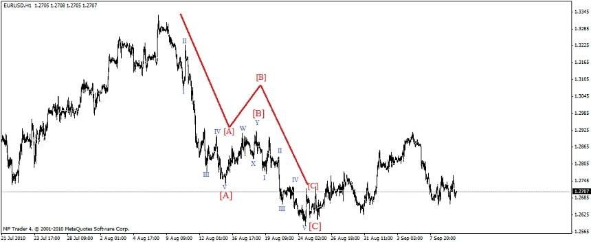 Эллиотта волновой анализ рынка forex скачать конвертер биткоина к доллару