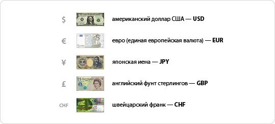 Валюты на форекс обозначения бизнес проект работа онлайн