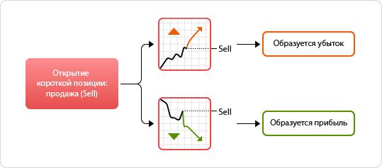 как происходит торговля forex