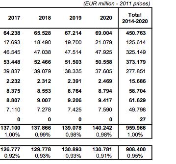 Достигнуто соглашение о долгосрочном бюджете ЕС
