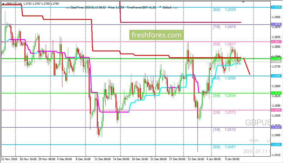 GBP/USD: валютная пара застряла в боковике