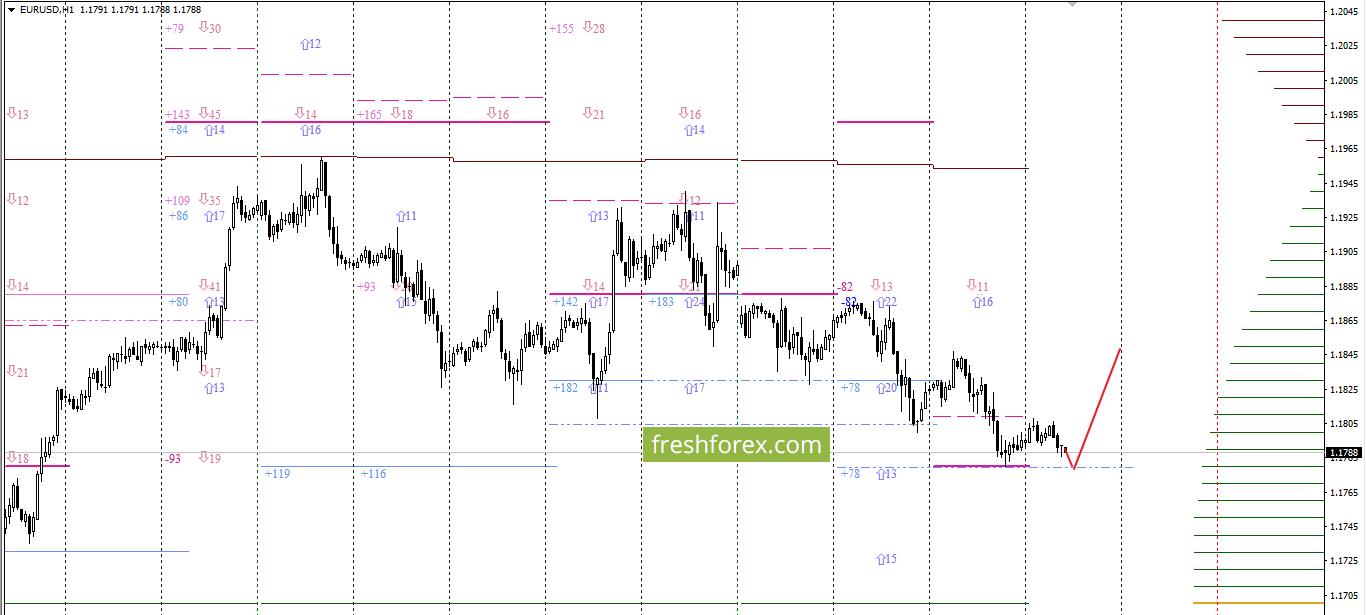 EUR/USD: В ожидании экспирации!