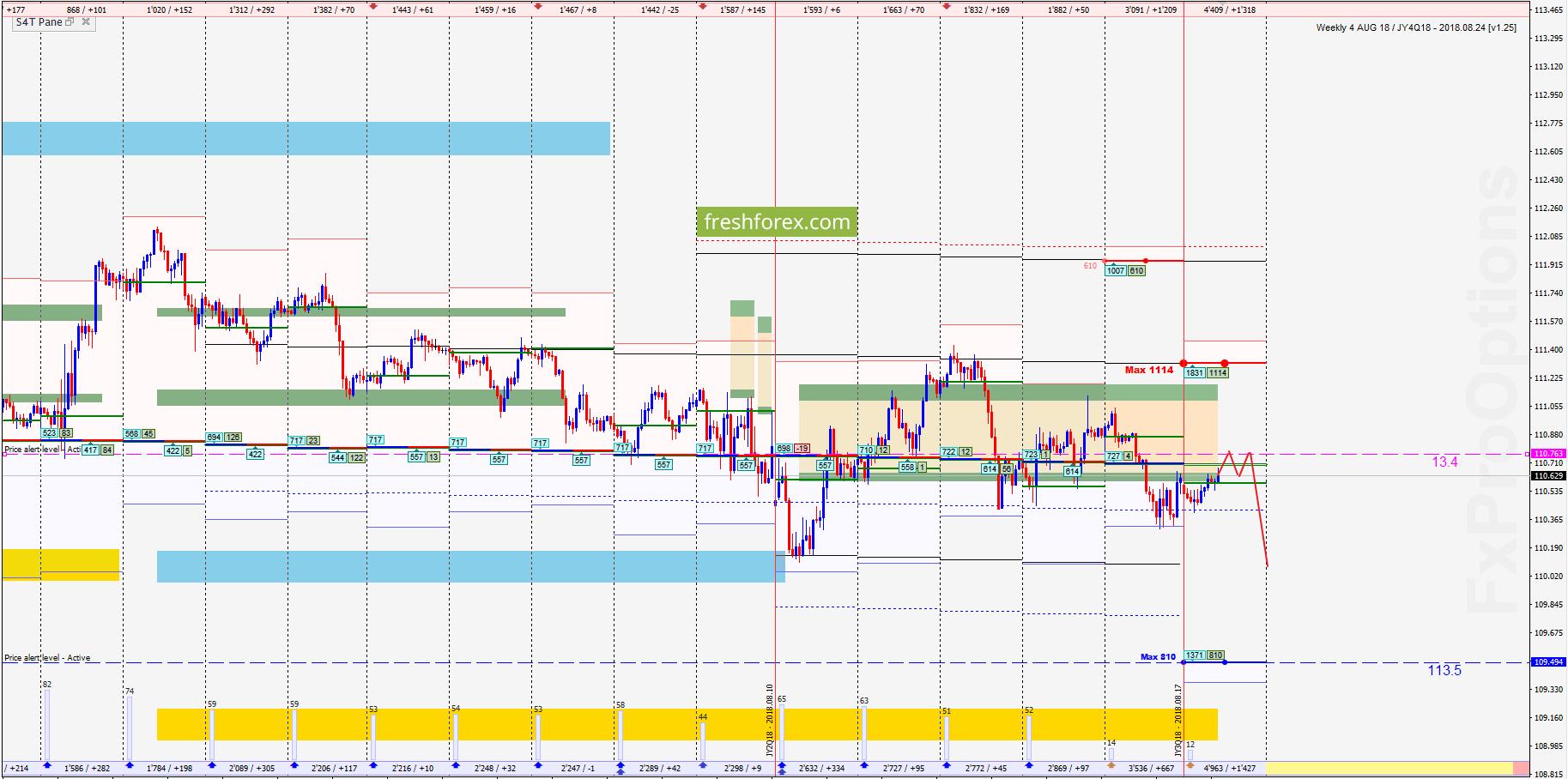 USD/JPY: Ситуация не определённости продолжается!