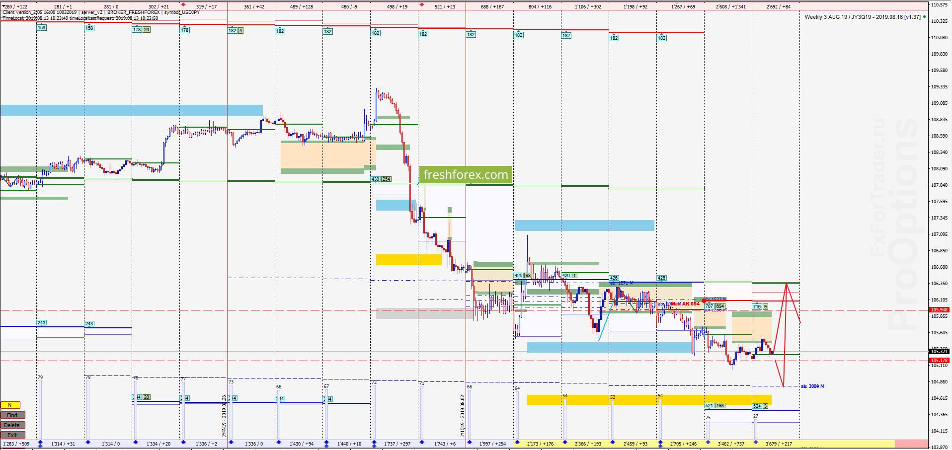 USD/JPY: Возможен импульс роста!