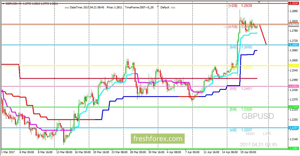 GBP/USD: ждем цену на уровне (8/8)