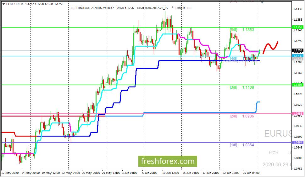EUR/USD: валютная пара остается в боковике