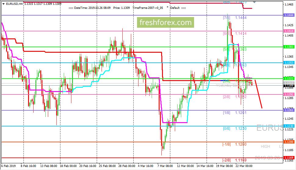 EUR/USD: валютная пара остается под давлением