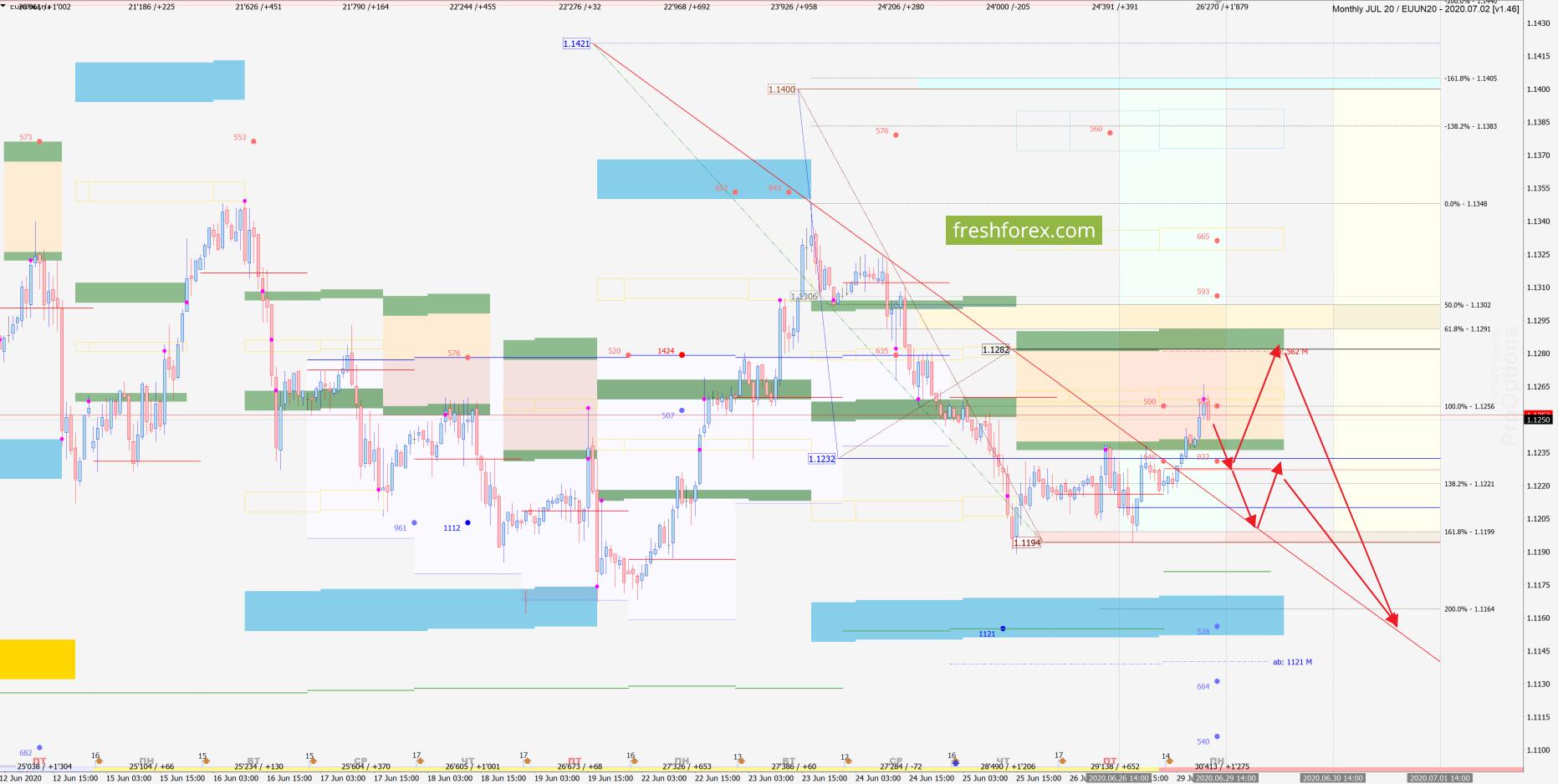 EUR/USD: Импульс падения!