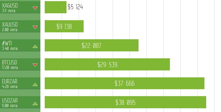 6 инструментов с доходностью в 10 раз выше, чем по EURUSD!