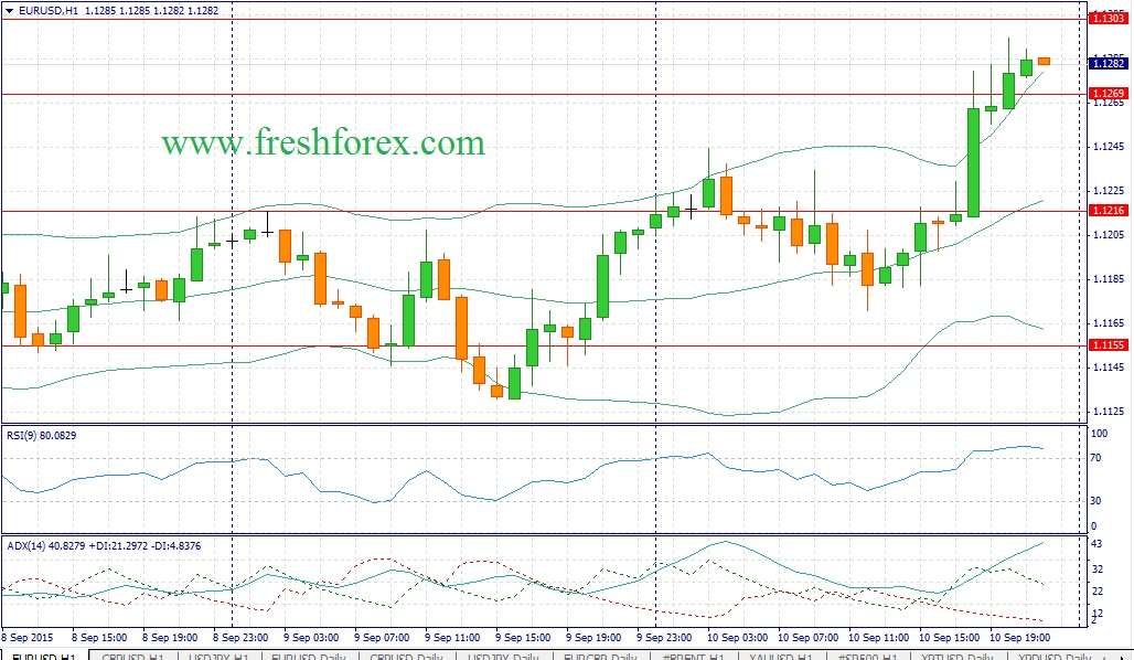 Forex. Trading recommendations for the euro dollar traders: