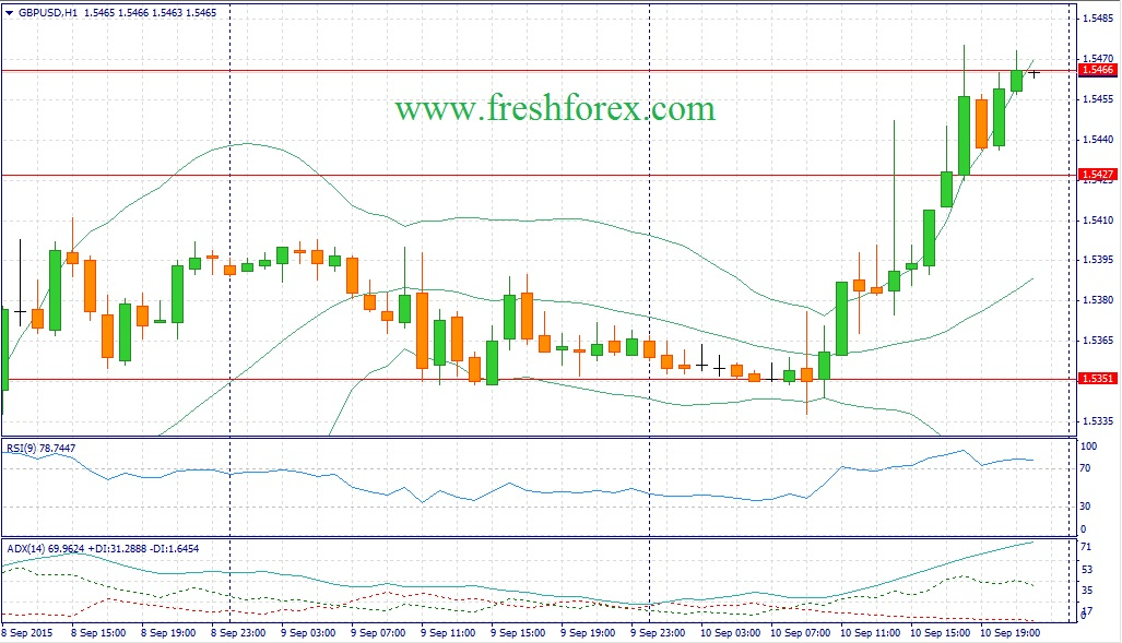 Forex. Trading recommendations for the pound dollar pair