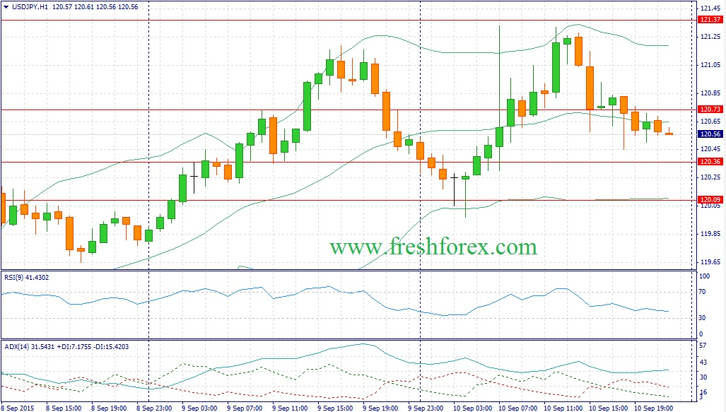 Forex. Trading recommendations for the dollar yen pair