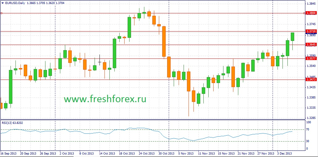 USD/JPY: fresh high of 2013 is not far off