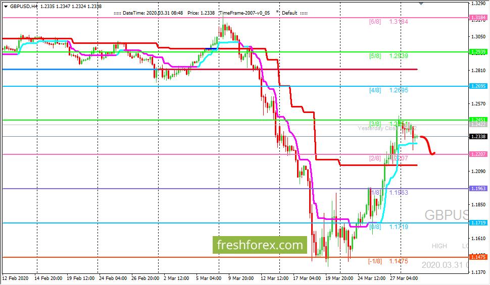 GBP/USD: ждем цену на уровне (2/8)