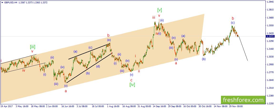 GBP/USD. В ожидании импульсного снижения цены.