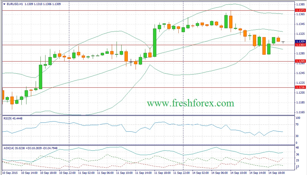 Forex. Trading recommendations for EUROUSD