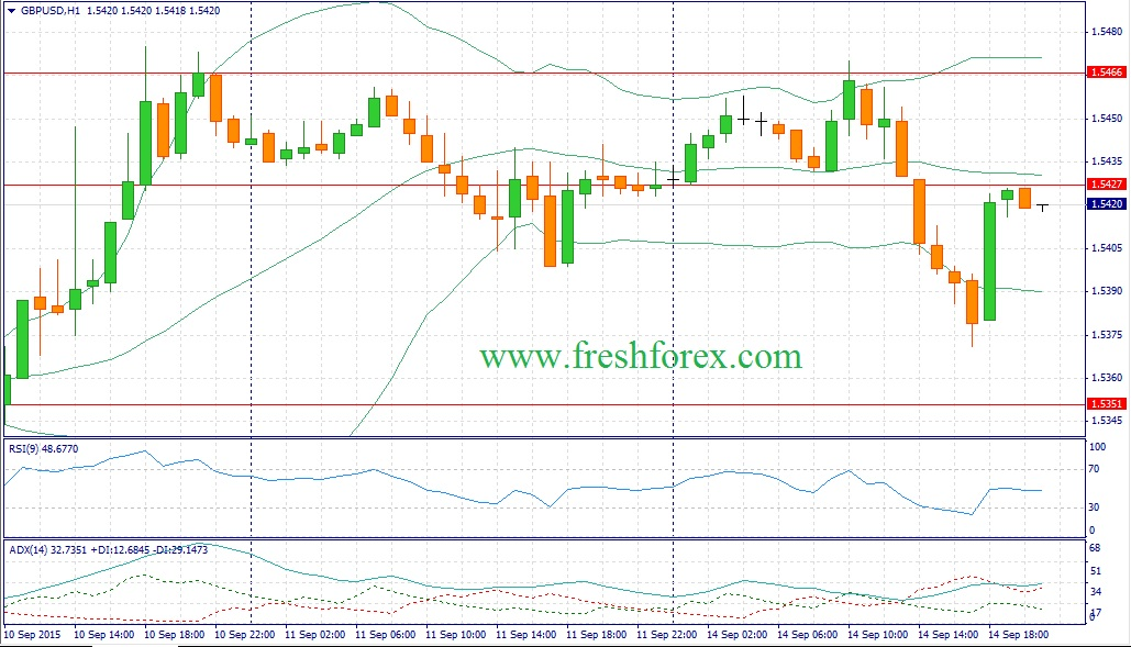 Forex. Trading recommendations on GBPUSD