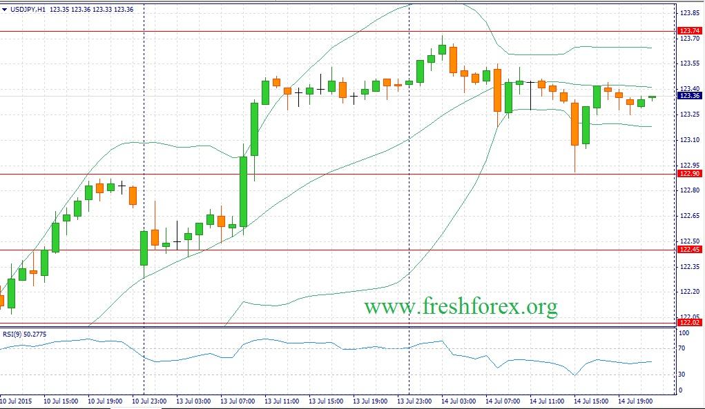Блог им. Fresh: USD/JPY готовит атаку