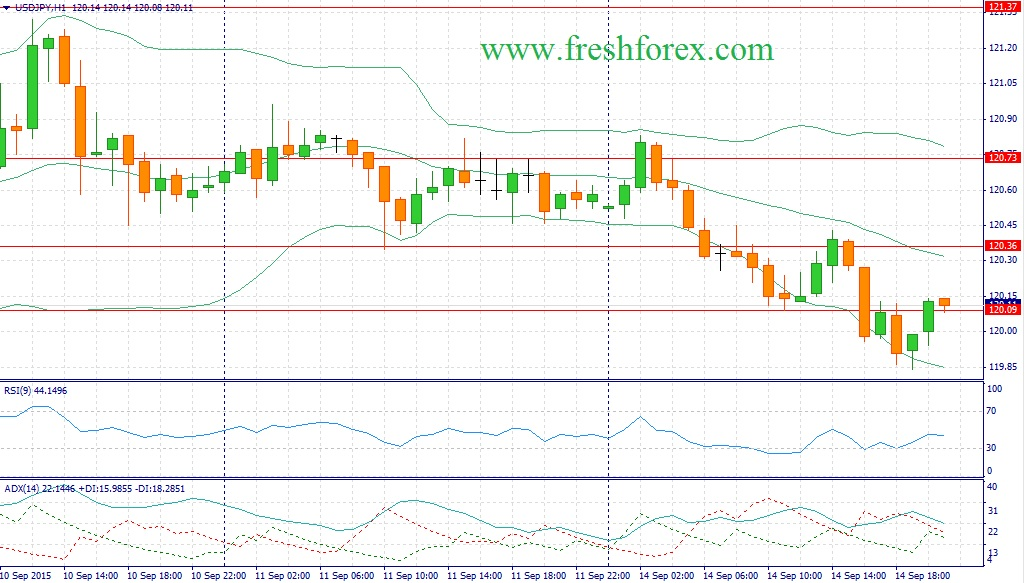 Forex. Trading recommendations for a pair USDJPY