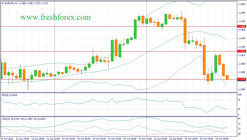 Forex. Recommendations for the euro dollar (EURUSD)