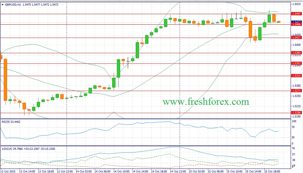 Forex. Recommendations traders pair Pound Dollar (GBPUSD)