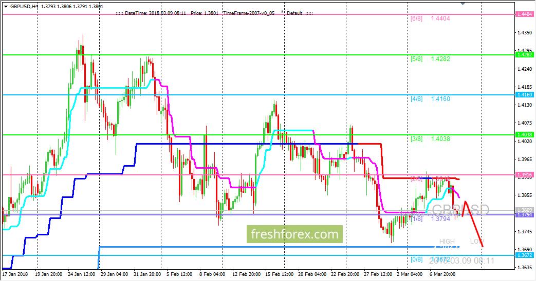 GBP/USD: пробить сопротивление на (2/8) не удалось