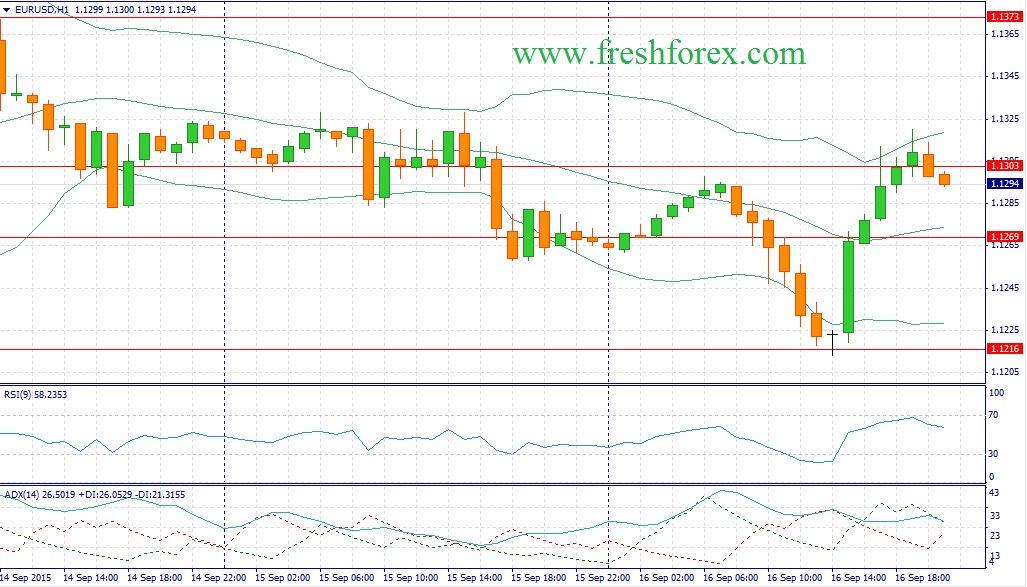 Forex. Trading recommendations for the pair EUROUSD