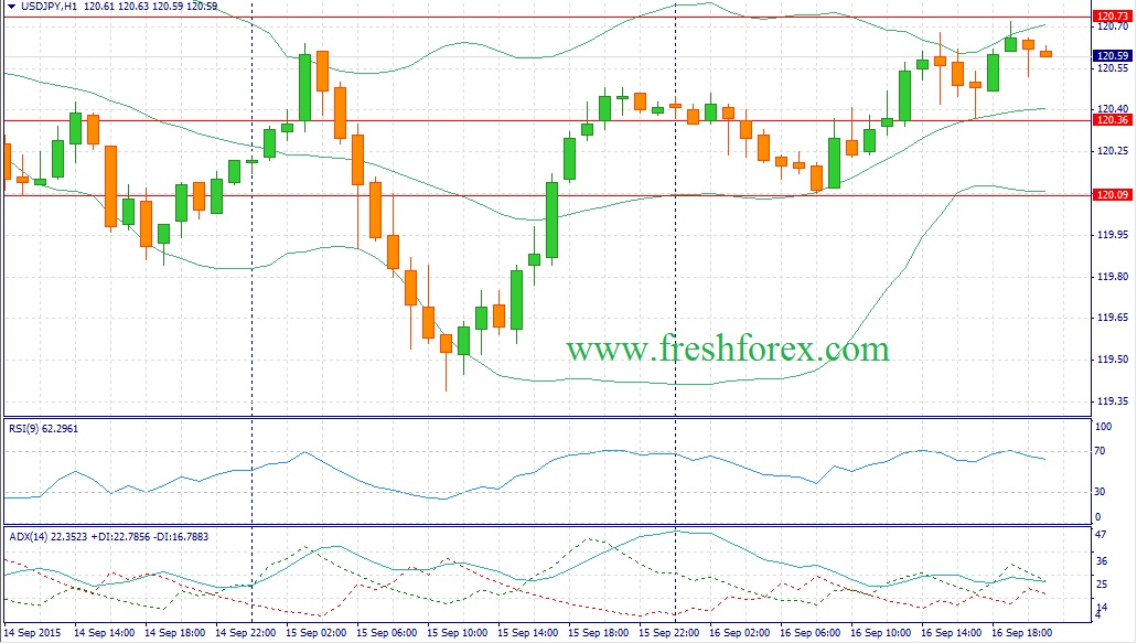 Forex. Trading recommendations for USDJPY:
