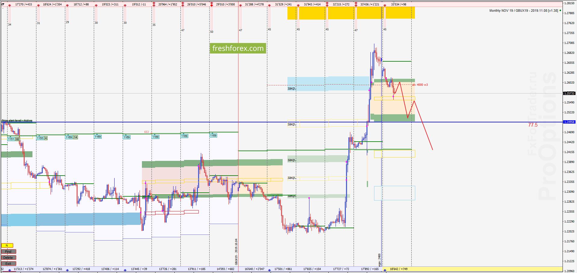 GBP/USD: Сопротивление высоких объёмов!