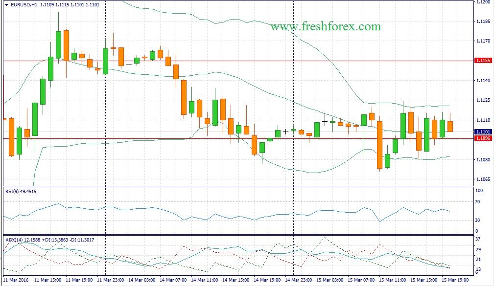 Форекс рекомендации по паре евро доллар на сегодня