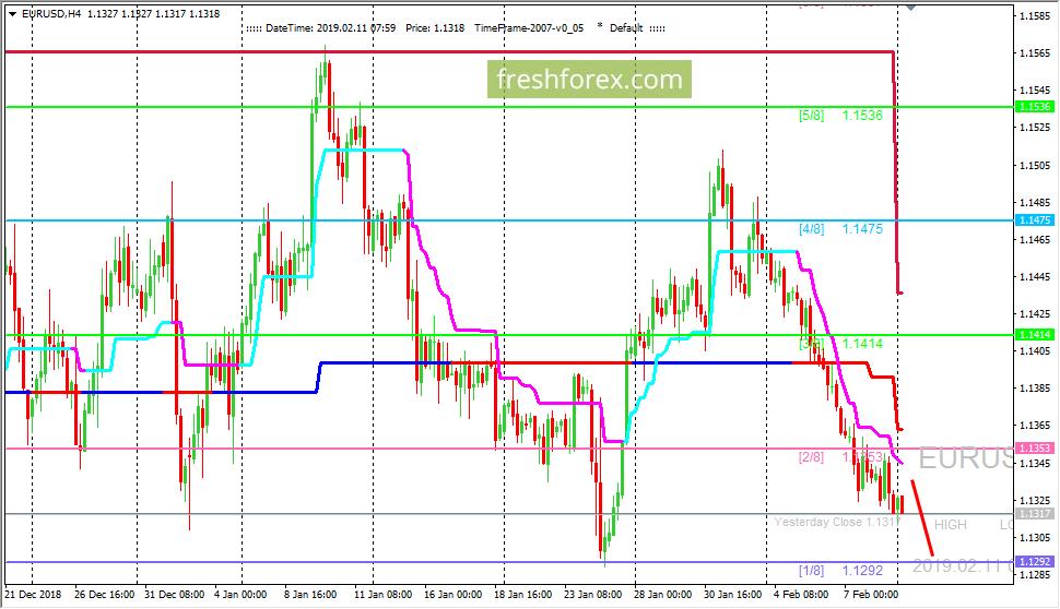 EUR/USD: валютная пара нацелена на уровень (1/8)