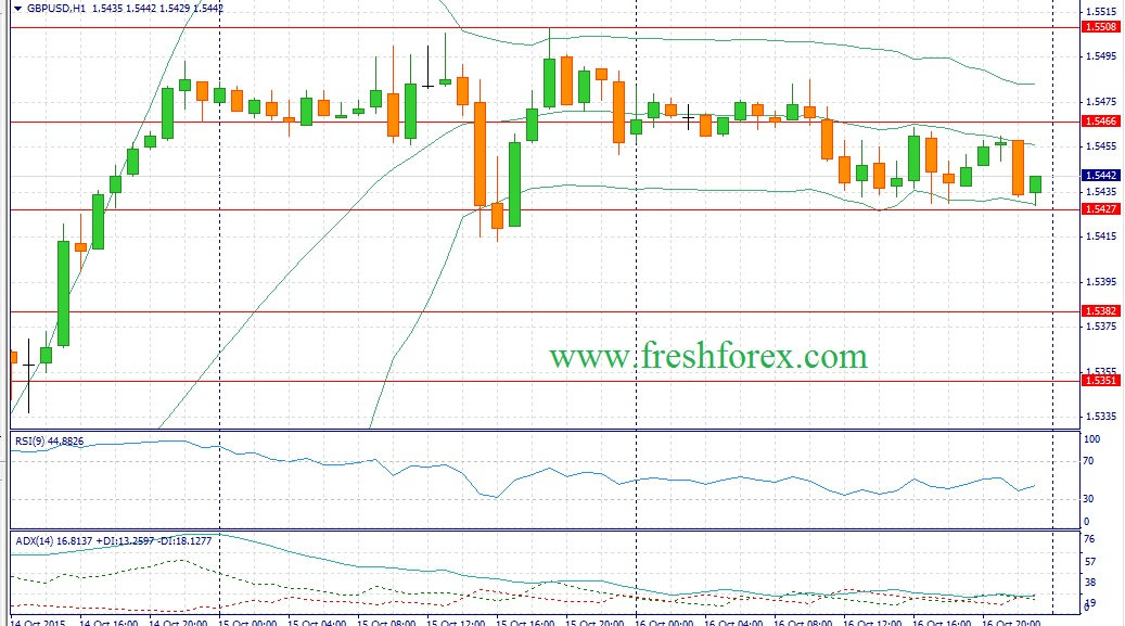 Forex. Recommendations for the GBP / USD today