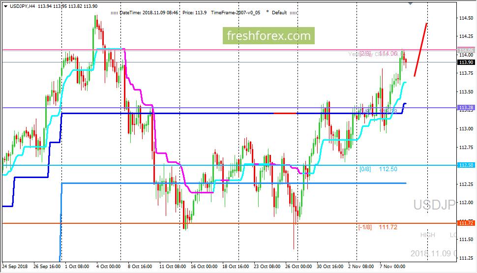 USD/JPY: движение вверх продолжается