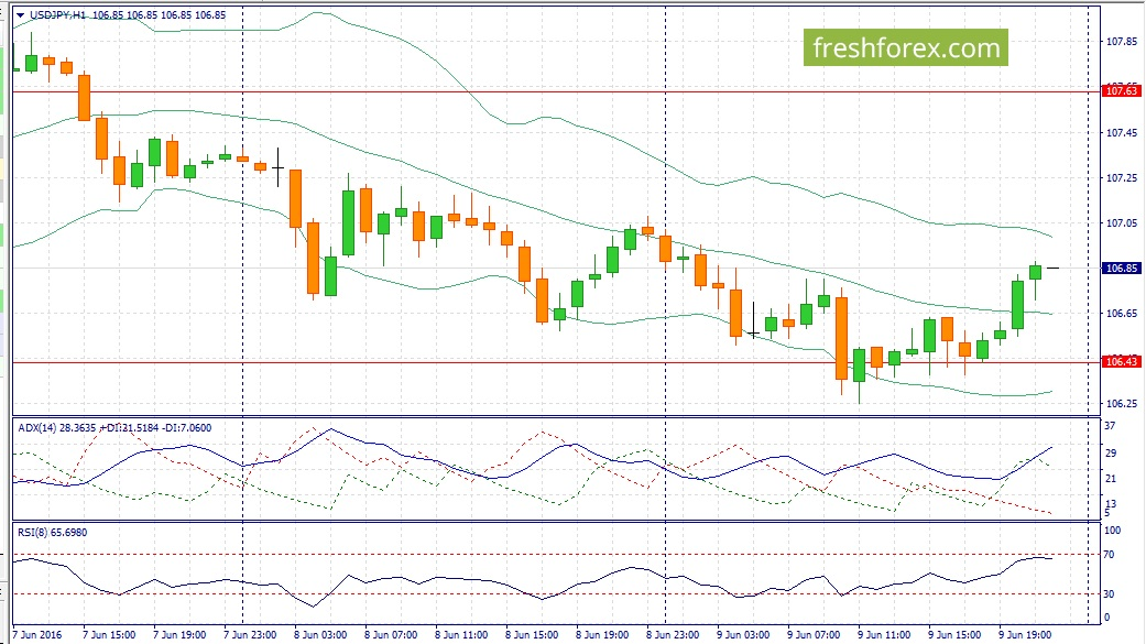 Recommendations for the USD / JPY pair