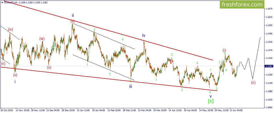 EUR/USD. Коррекционная волна (ii) продолжает свое развитие.