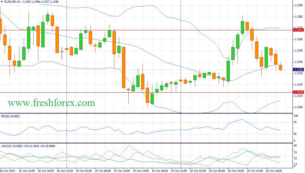 EUR/USD берет паузу в преддверии заседания ЕЦБ