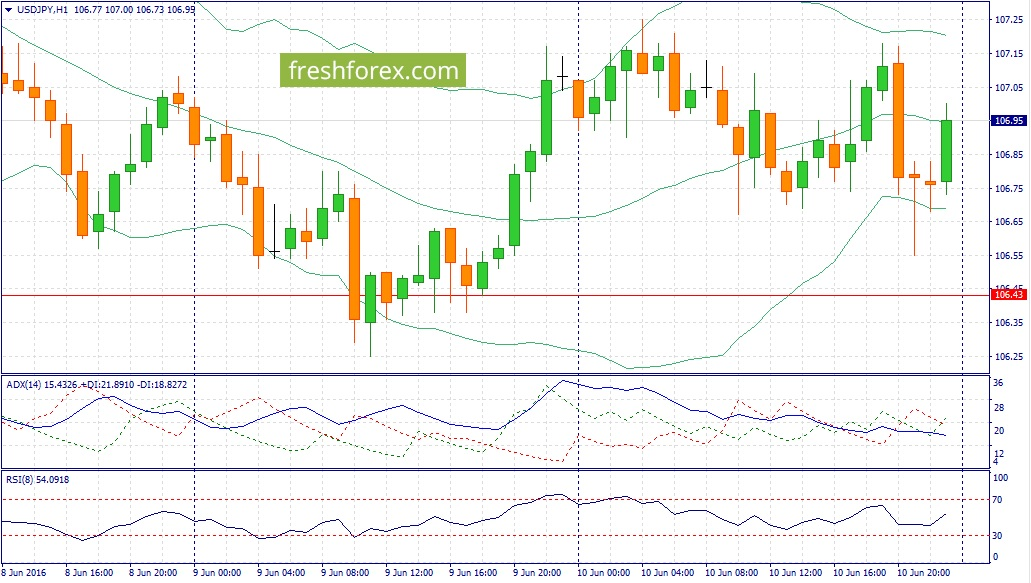 USD / JPY trading recommendations