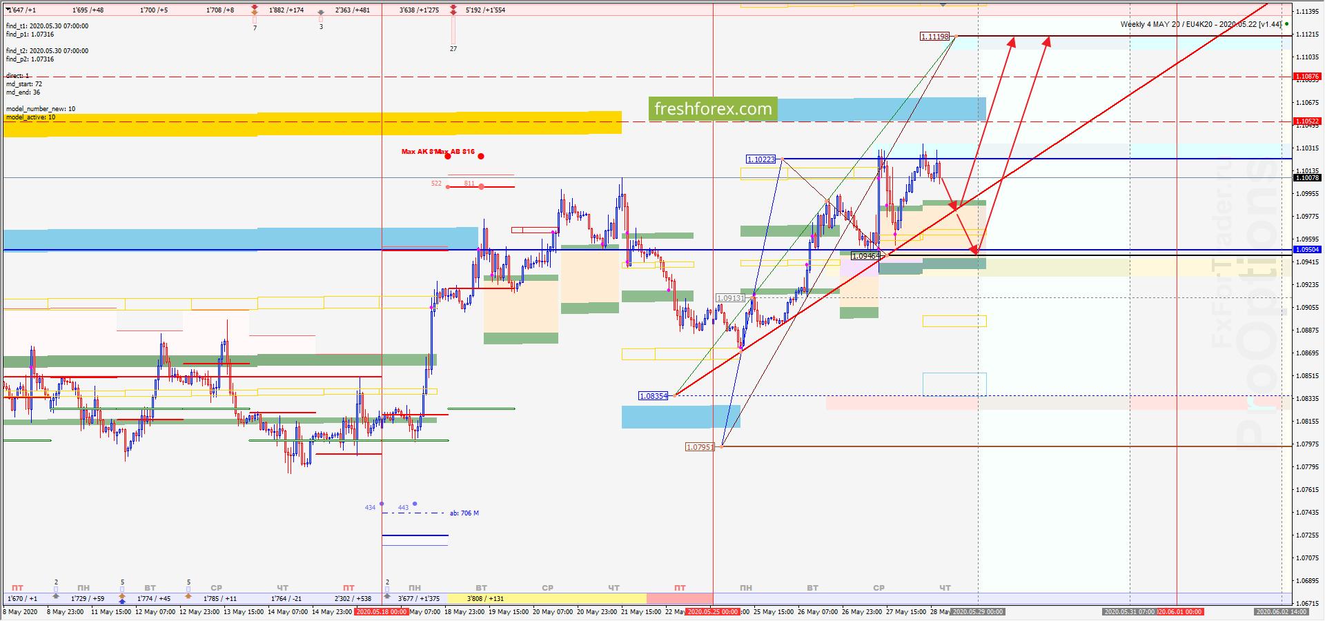EUR/USD: Новый импульс!