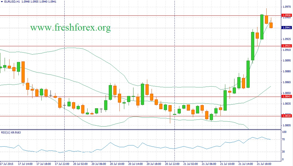 Carry trade поможет быкам по USD/JPY