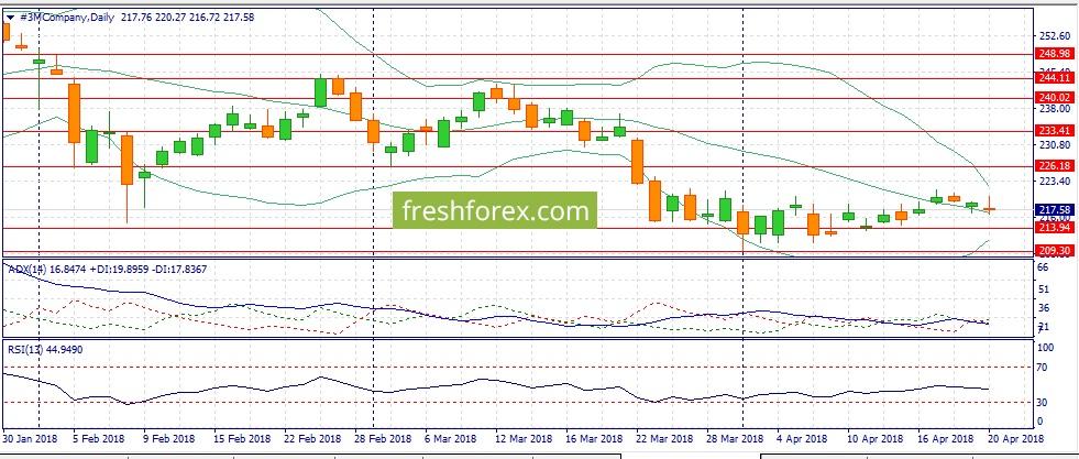 Интересные тенденции на рынке нефти