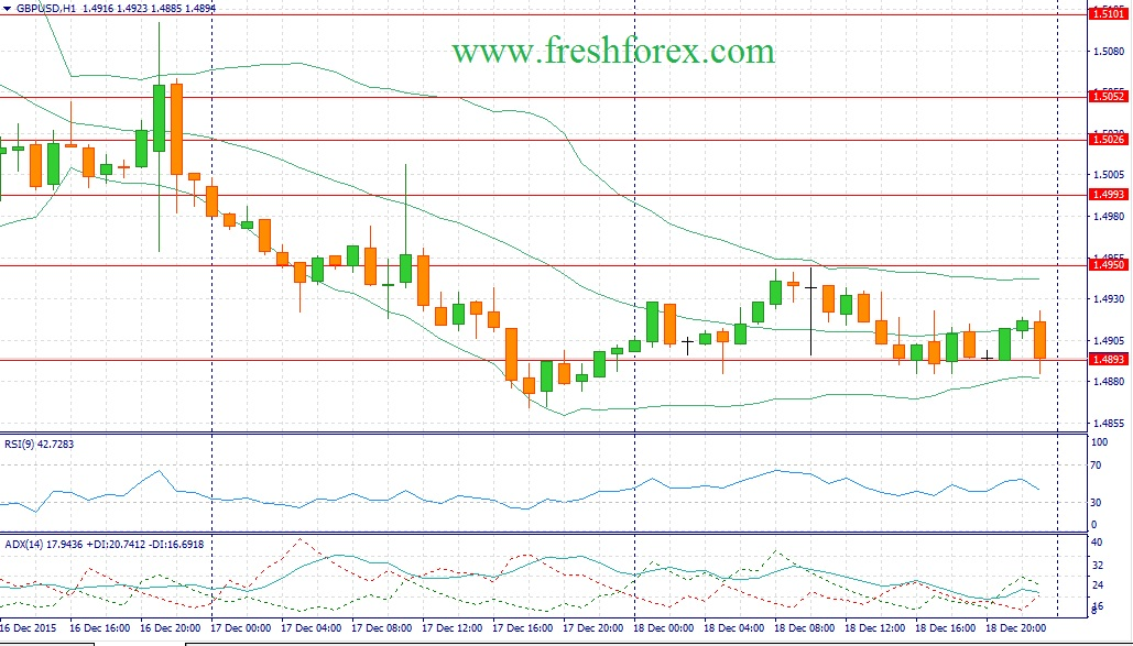 Recommendation on the pair GBP / USD