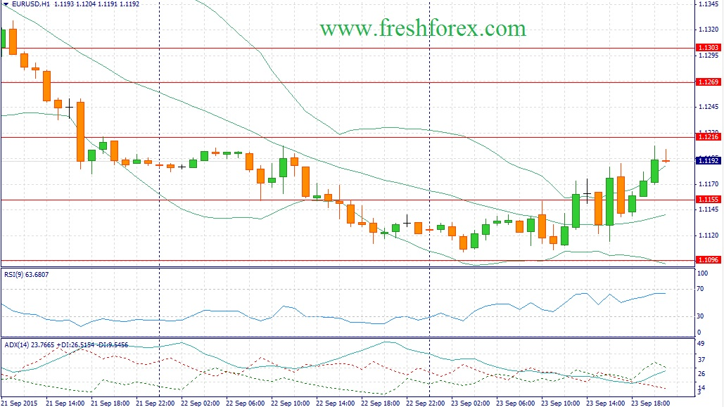 Forex. Trading recommendations for the euro dollar