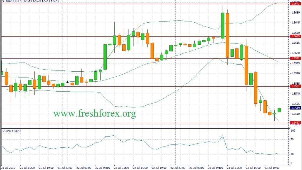 Три причины продать GBP/USD