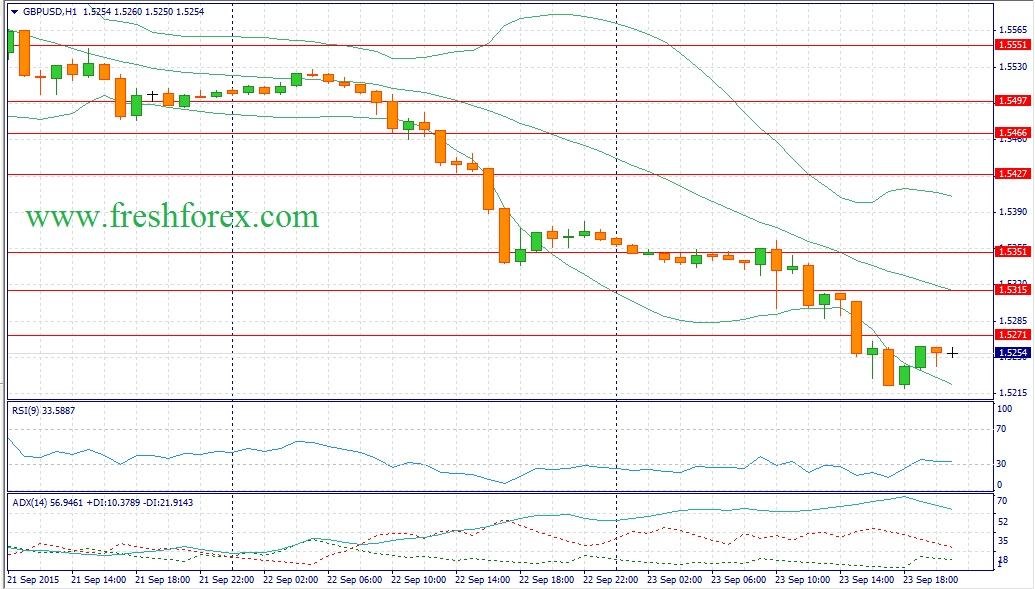 Forex. Recommendations for the pair Pound Dollar