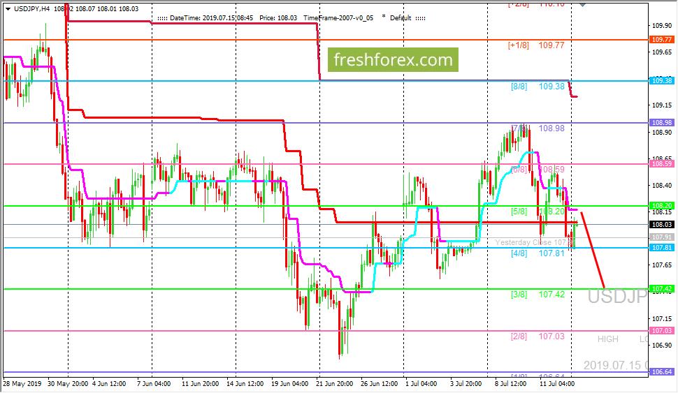 USD/JPY: цена усиливает давление на уровень (4/8)