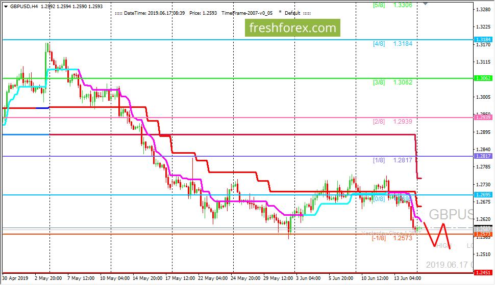 GBP/USD: валютная пара в области перепроданности