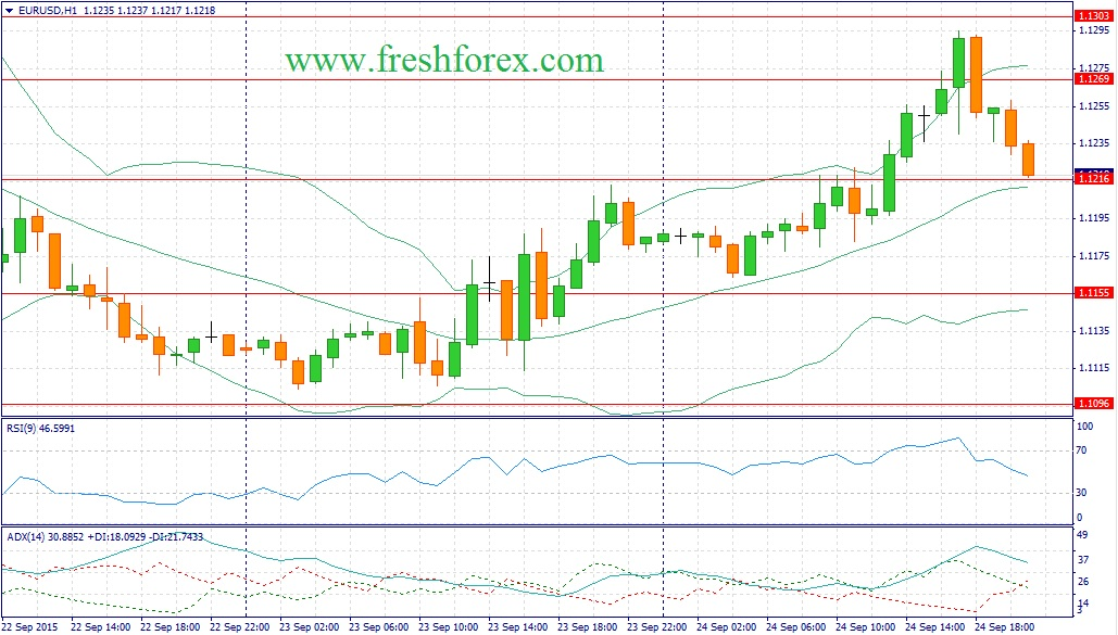 Forex. Recommendations for the euro dollar