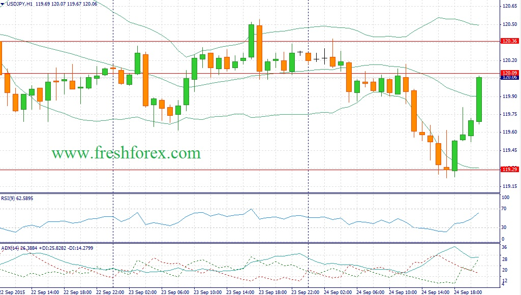 Forex. Recommendations for the dollar yen pair