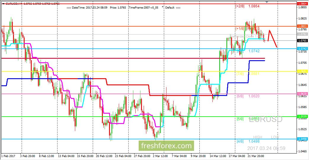 EUR/USD: пара консолидируется в области перекупленности