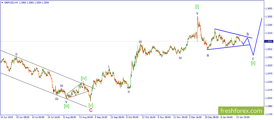 GBP/USD. Сходящийся треугольник продолжает свое развитие.